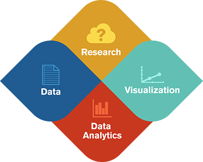 Research, data, data analytics, visualization